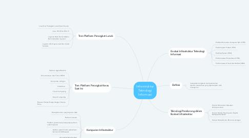 Mind Map: Infrastruktur Teknologi Informasi