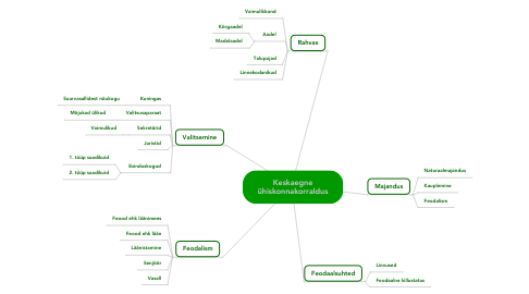 Mind Map: Keskaegneühiskonnakorraldus