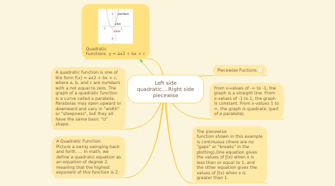 Mind Map: Left side quadratic....Right side piecewise