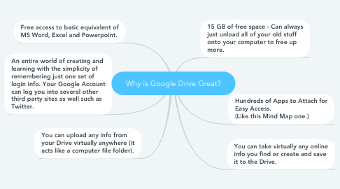 Mind Map: Why is Google Drive Great?