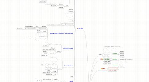 Mind Map: Roland DME Dealer Meeting Settembre 2008
