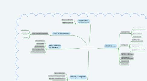Mind Map: Zdefiniowanie Metod Wychowania