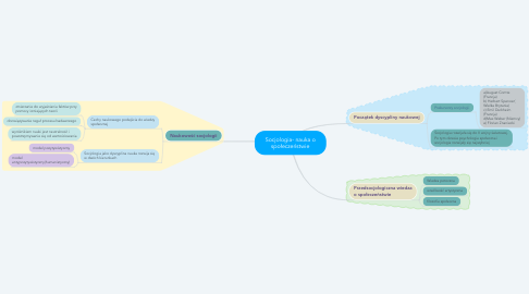 Mind Map: Socjologia- nauka o społeczeństwie