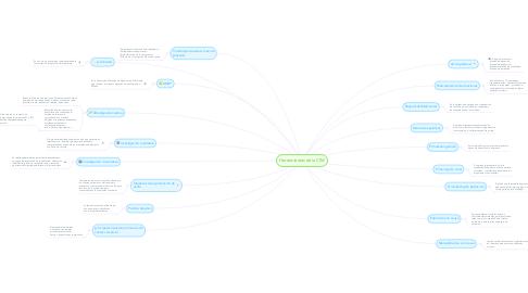 Mind Map: Herramientas de la CIM