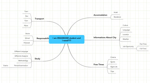 Mind Map: I am ERASMUSM student and I need???