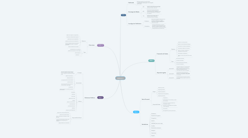 Mind Map: MODULO 2