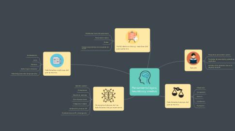 Mind Map: Pensamiento lógico, heurístico y creativo