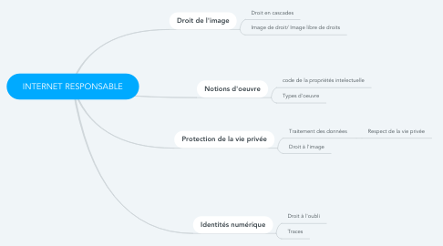 Mind Map: INTERNET RESPONSABLE