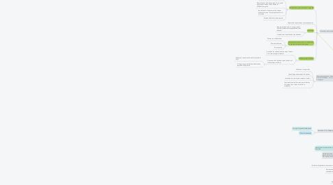 Mind Map: « enjeux et mécanismes entrant en œuvre dans l'équilibre entre filtrage/sécurisation de l'internet et libertés fondamentales »