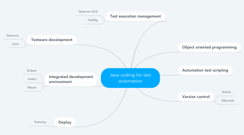 Mind Map: Java coding for test automation