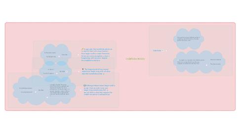 Mind Map: Indefinite Article