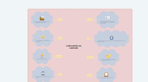 Mind Map: COMPONENTES DEL HARDWARE