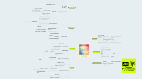 Mind Map: Undefeated Mind - Alex Lickerman - Big Ideas