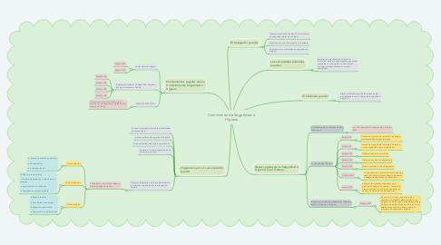 Mind Map: Comisiones de Seguridad e Higiene