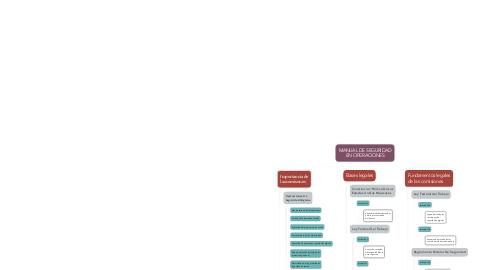 Mind Map: MANUAL DE SEGURIDAD EN OPERACIONES