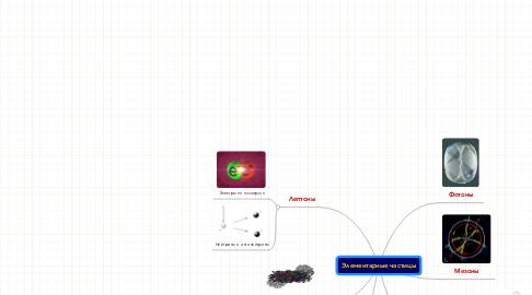 Mind Map: Элементарные частицы
