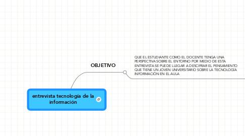 Mind Map: entrevista tecnología de la información