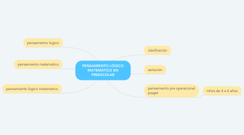 Mind Map: PENSAMIENTO LÓGICO MATEMÁTICO EN PREESCOLAR