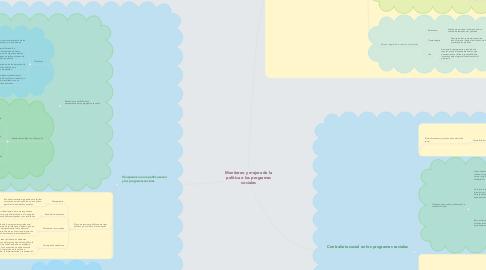 Mind Map: Monitoreo y mejora de la política o los programas sociales