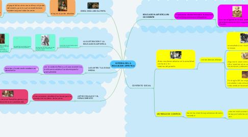 Mind Map: HISTORIA DE LA EDUCACION ARTISTICA