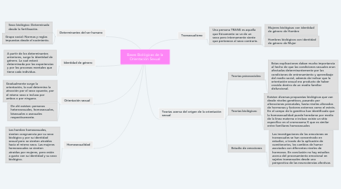 Mind Map: Bases Biológicas de la Orientación Sexual