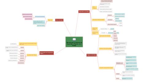 Mind Map: Manual para Comisiones de Seguridad e Higiene en el Trabajo