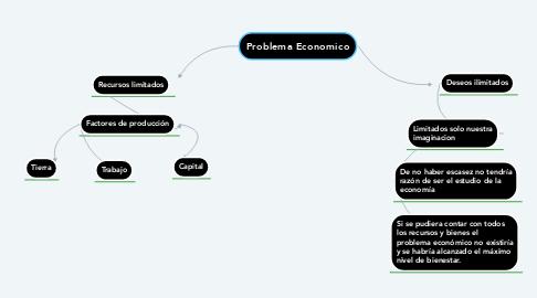 Mind Map: Problema Economico