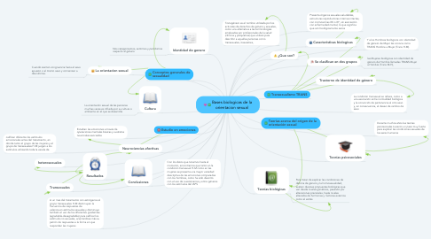 Mind Map: Bases biologicas de la orientacion sexual