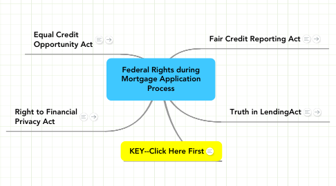Mind Map: Federal Rights during Mortgage Application Process