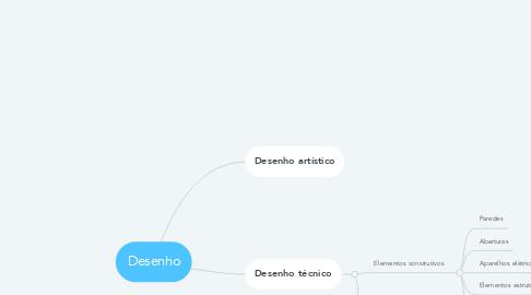 Mind Map: Desenho