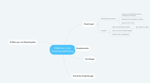 Mind Map: Webinare in der Erwachsenenbildung