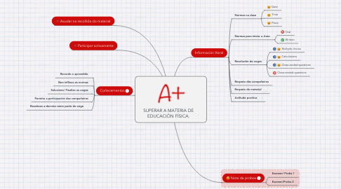 Mind Map: SUPERAR A MATERIA DE EDUCACIÓN FÍSICA.