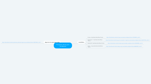 Mind Map: Principais temas para wordpress