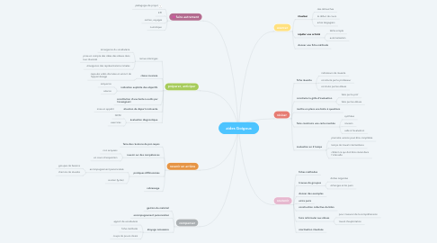 Mind Map: aides Goigoux