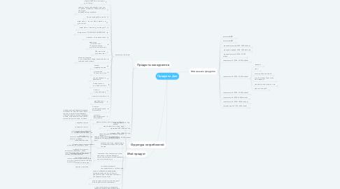 Mind Map: Продукты Днк