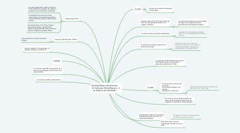 Mind Map: Características económicas de la Época Novohispana en México (S.XVI-XVIII)