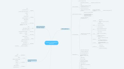 Mind Map: Коллективная разработка программ