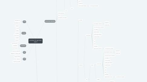 Mind Map: dashboard (стартовый экран)