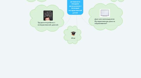 Mind Map: Повышение познавательной активности младших школьников с помощью интерактивной доски