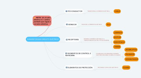 Mind Map: ELEMENTOS DUN CIRCUITO ELÉCTRICO