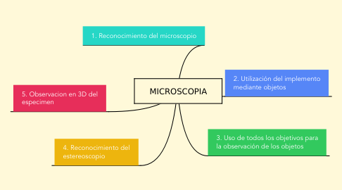 Mind Map: MICROSCOPIA