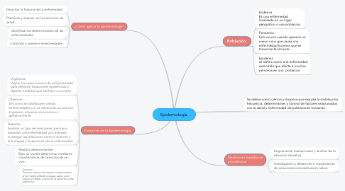 Mind Map: Epidemiología.