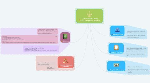 Mind Map: You Shouldn't Bring Food Into Movie Theaters