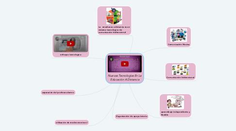 Mind Map: Nuevas Tecnologías En La Educación A Distancia