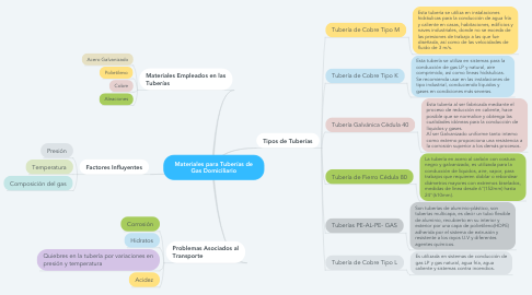 Mind Map: Materiales para Tuberías de Gas Domiciliario