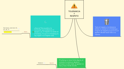 Mind Map: TOLERANCIA Y RESPETO