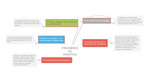 Mind Map: FENOMENOS DE DIDACTICA