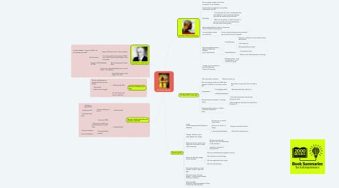 Mind Map: GO For No - Big Ideas