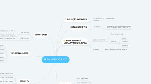 Mind Map: TREINAMENTOS 2017