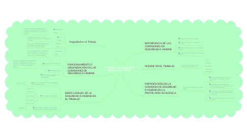 Mind Map: Comisiones de Seguridad e Higiene en el Trabajo